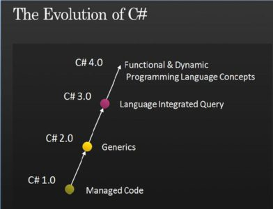 C# Evolution